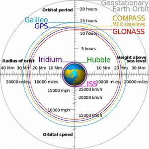 Adventures in Satspotting: Why Are Different Orbits Needed ...