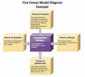 Marketing Block Diagram Example  U2014 Porter U0026 39 S Five Forces