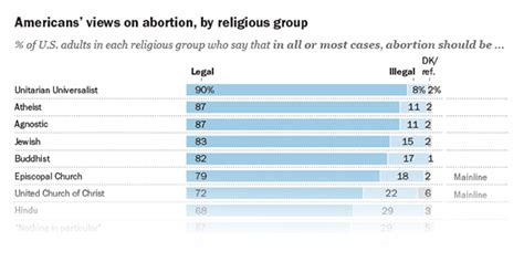 american religious groups vary widely   views
