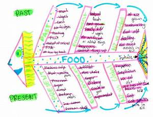 Future Foods Fishbone Diagram  U2014 Science Learning Hub