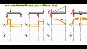 Shear Force And Bending Moment Diagram Examples  U2014 Untpikapps
