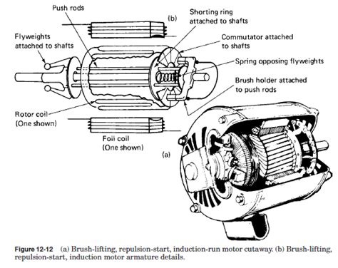 Electric Motor Definition by Repulsion Start Induction Run Motors Basic Definition And