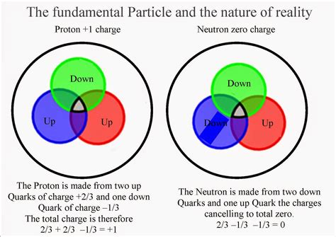 Proton Quarks by Quantum And Poetry Is It Possible To An