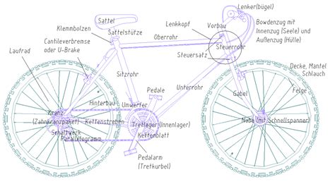 fahrrad wiktionary