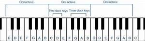 How To Play The Piano Now  Let U0026 39 S Play Some Notes  - Musical Instrument Guide