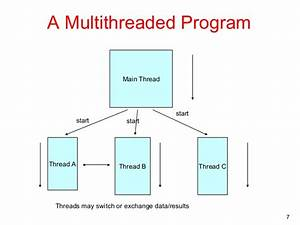 Cracking The An Overview Of Multithreading In Java Code  Crb Tech