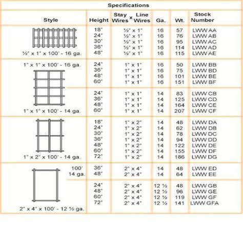fence sizes welded wire sizes wiring diagram schemes
