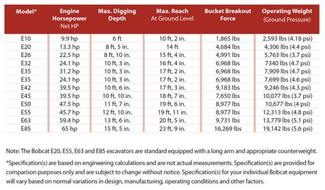 Bobcat Excavators Summarized — 2018 Spec Guide | Compact ...