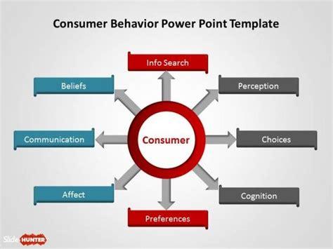 Free Consumer Behavior Powerpoint