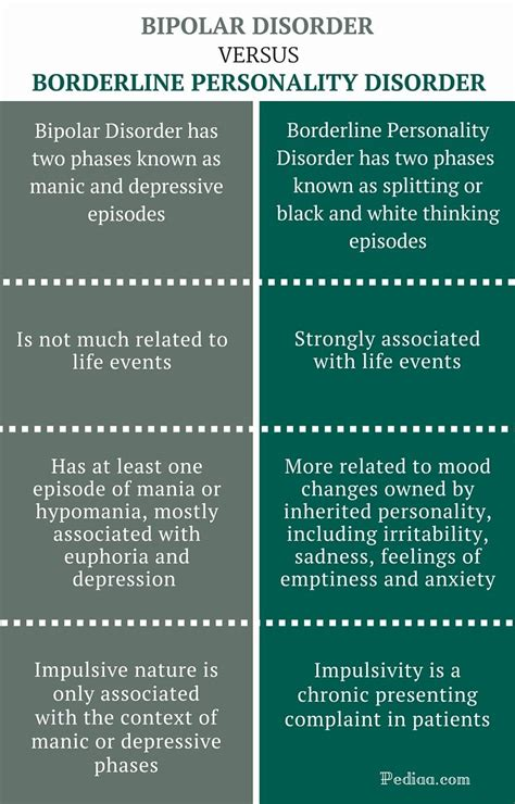 borderline personality disorder  bipolar