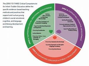 Zero To Three Critical Competencies For Infant