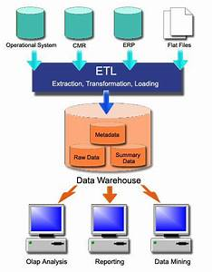 We Created This Conceptual Diagram To Illustrate Etl And
