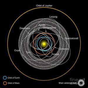 Earth Asteroid Orbits
