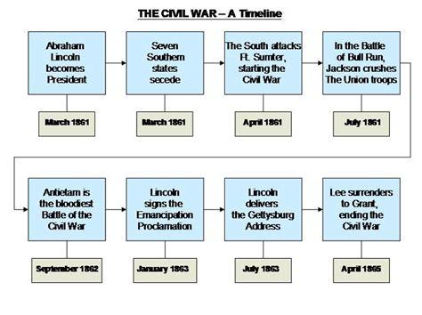 civil war timeline search social studies