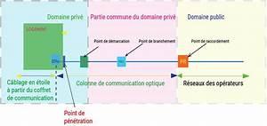 Coffret De Communication Fibre Optique : dti et dtio dispositif de terminaison et dispositif de terminaison optique ~ Dode.kayakingforconservation.com Idées de Décoration