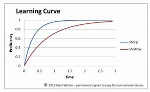 File Learning Curve Diagram