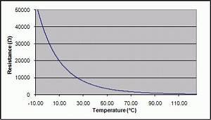 10k Thermistor Chart Resistance