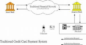 The Payment Flow Of Traditional Credit Card Payment System