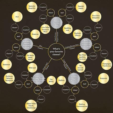 cheese  wine pairing chart popsugar food