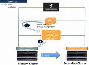 Operational Steps For Eyeglass Assisted Synciq Policy Failover
