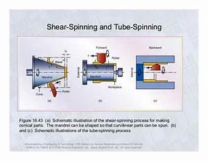 Ch16 Sheet Metal Forming Erdi Kara U00e7al Mechanical Engineer