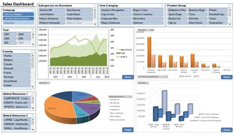 designcreate excel dashboardschartsgraphsreportsall