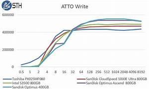 SanDisk Optimus Ascend 800GB SAS SSD Quick Benchmarks