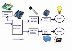 Electronics  U0026 Communication Engineering  Sms Based Home