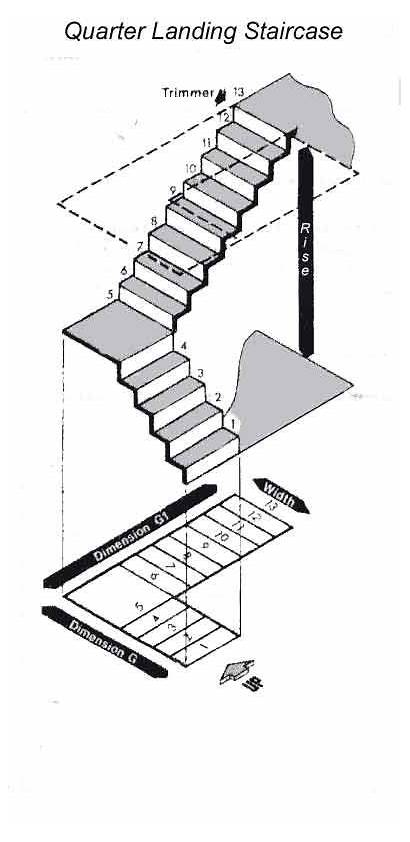 Stairs Staircase Stair Measuring Dimensions Turn Quarter