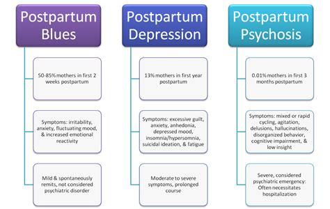 Postpartum Depression Signs Video Search Engine At