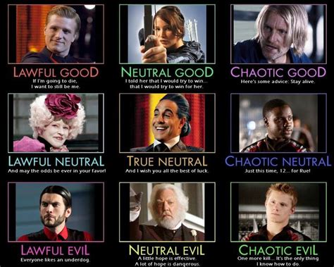 hunger characters real names hunger games alignment chart odds ends pinterest ghostbusters quotes hunger games and