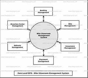Bike Showroom Management System Dataflow Diagram  Dfd