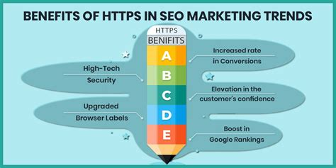 Web Seo Marketing by Benefits Of Https In Current Seo Marketing Trends