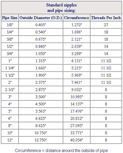 exhaust pipe size chart boiler sizing chartpdf misc fuel lines hose clamps wires tires