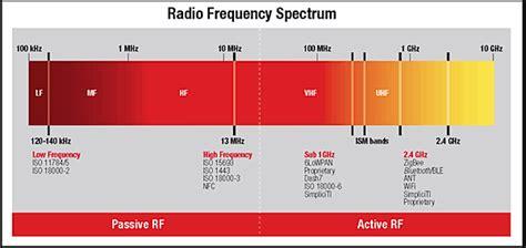 frequency range of bluetooth bluetooth 101 part ii wayne staab phd hearinghealthmatters org waynesworld