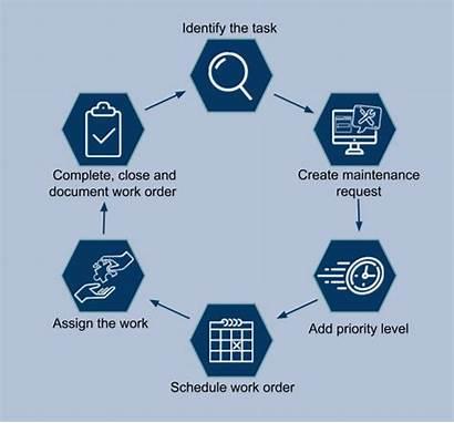 Order Maintenance Workflow Identifying Practices Task Step