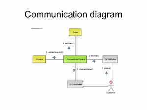 Communication Diagram For Seminar Management System In College