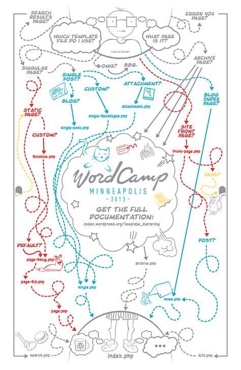 wordpress theme template hierarchy poster atthetorquemag