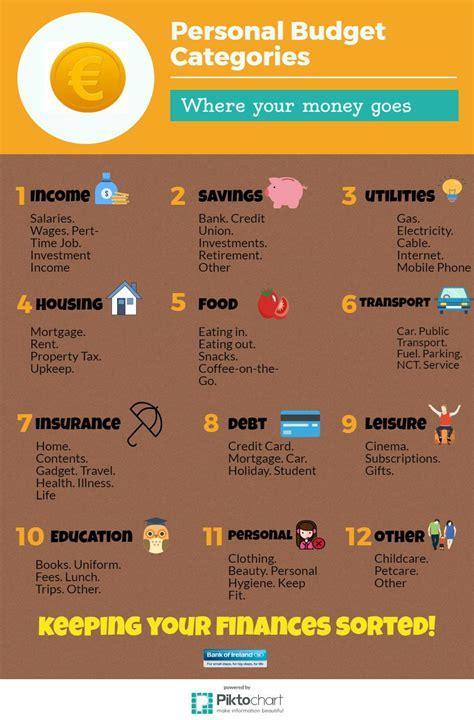 Budget categories Irish Financial Review