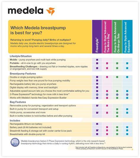 Medela Pump In Style Advanced Breast Pump Review Nursing