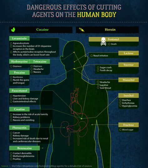 flesh eating bladder wrecking chemicals hidden