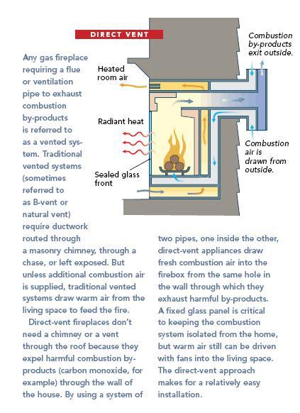 gas fireplaces direct vent  vent  fine homebuilding