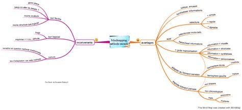 reussite etudes le mindmapping ou la m 233 thode qui donne envie d apprendre ses cours partie