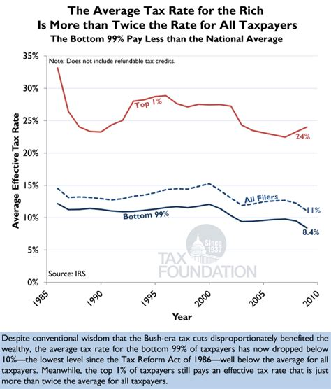 Putting A On America S Tax Returns A Chart Of The Day The Average Tax Rate For The Rich Tax