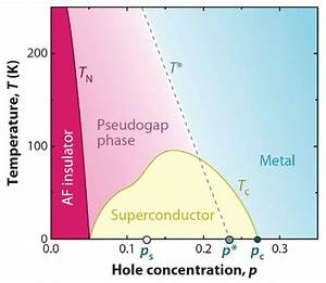 Phase Diagram Of Cuprate Superconductors  Schematic Phase