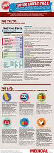 Long Term Sugar Chart Food Labeling Infographic