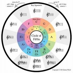 Circle Of Fifths Bass Clef Chart Nice Circle Of Fifths Music Chords Music Theory Circle