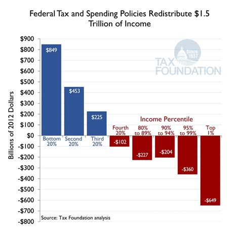Putting A On America S Tax Returns A The Federal Government Redistributes 1 5 Trillion Of