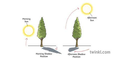 diagramma, lai parādītu, kā mainās ēnas virziens gaismas ...