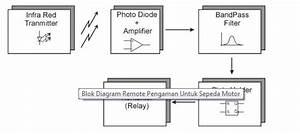 Rangkaian Pengaman Motor Menggunakan Remote